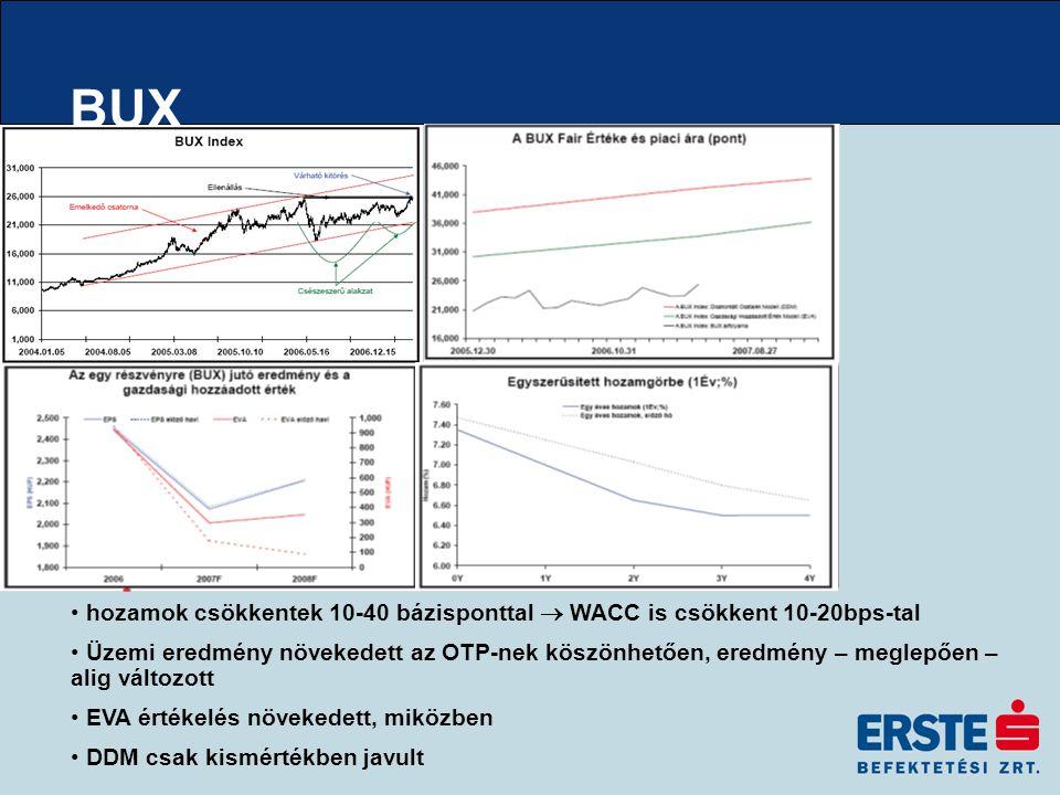 BUX hozamok csökkentek 10-40 bázisponttal  WACC is csökkent 10-20bps-tal Üzemi eredmény növekedett az OTP-nek köszönhetően, eredmény – meglepően – alig változott EVA értékelés növekedett, miközben DDM csak kismértékben javult