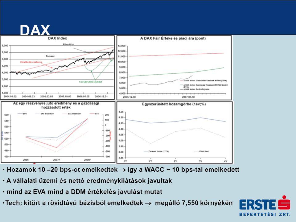 DAX Hozamok 10 –20 bps-ot emelkedtek  így a WACC ~ 10 bps-tal emelkedett A vállalati üzemi és nettó eredménykilátások javultak mind az EVA mind a DDM értékelés javulást mutat Tech: kitört a rövidtávú bázisból emelkedtek  megálló 7,550 környékén