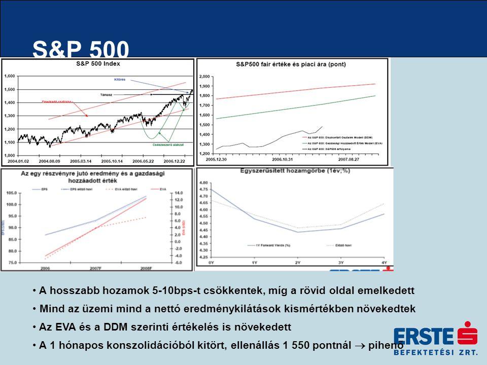 S&P 500 A hosszabb hozamok 5-10bps-t csökkentek, míg a rövid oldal emelkedett Mind az üzemi mind a nettó eredménykilátások kismértékben növekedtek Az EVA és a DDM szerinti értékelés is növekedett A 1 hónapos konszolidációból kitört, ellenállás 1 550 pontnál  pihenő
