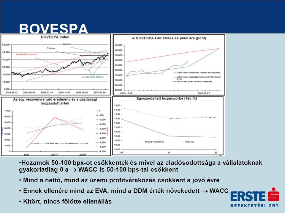 BOVESPA Hozamok 50-100 bpx-ot csökkentek és mivel az eladósodottsága a vállalatoknak gyakorlatilag 0 a  WACC is 50-100 bps-tal csökkent Mind a nettó, mind az üzemi profitvárakozás csökkent a jövő évre Ennek ellenére mind az EVA, mind a DDM érték növekedett  WACC Kitört, nincs fölötte ellenállás