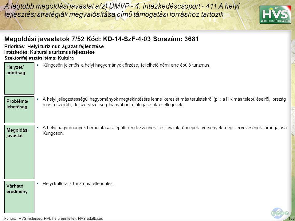 100 Forrás:HVS kistérségi HVI, helyi érintettek, HVS adatbázis Megoldási javaslatok 7/52 Kód: KD-14-SzF-4-03 Sorszám: 3681 A legtöbb megoldási javaslat a(z) ÚMVP - 4.