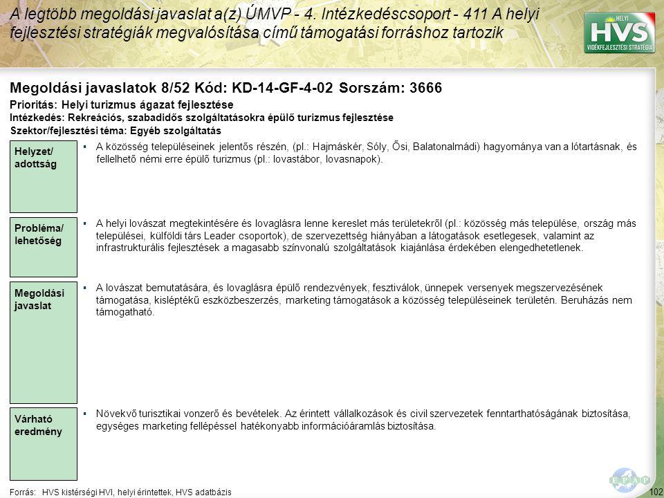 102 Forrás:HVS kistérségi HVI, helyi érintettek, HVS adatbázis Megoldási javaslatok 8/52 Kód: KD-14-GF-4-02 Sorszám: 3666 A legtöbb megoldási javaslat a(z) ÚMVP - 4.