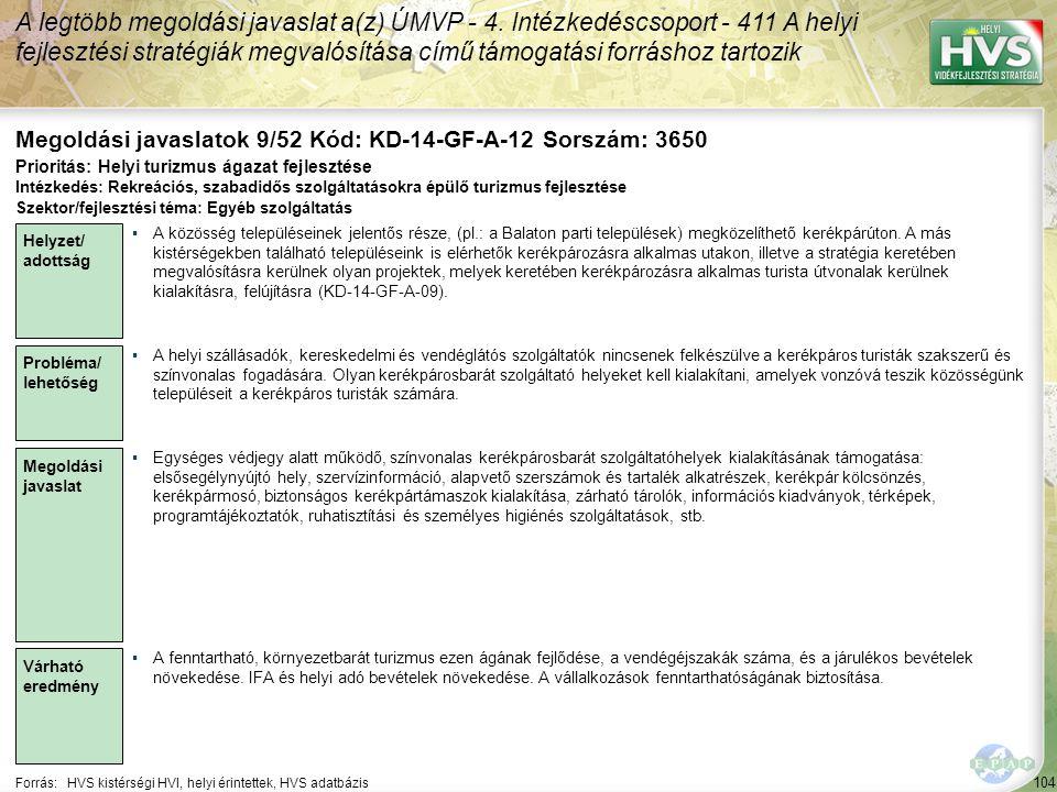 104 Forrás:HVS kistérségi HVI, helyi érintettek, HVS adatbázis Megoldási javaslatok 9/52 Kód: KD-14-GF-A-12 Sorszám: 3650 A legtöbb megoldási javaslat a(z) ÚMVP - 4.