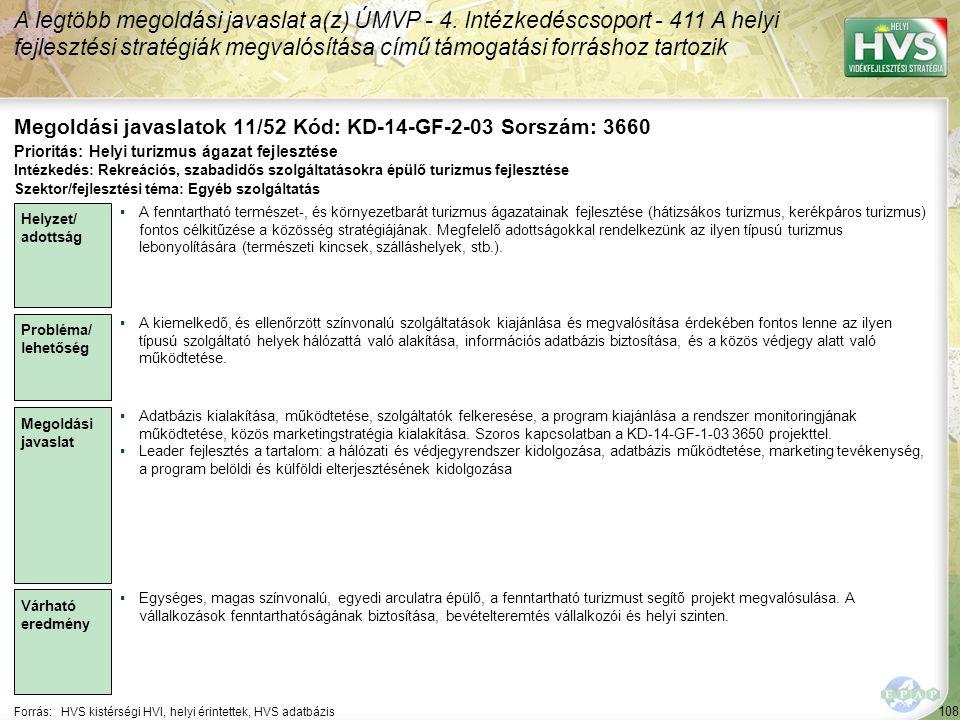 108 Forrás:HVS kistérségi HVI, helyi érintettek, HVS adatbázis Megoldási javaslatok 11/52 Kód: KD-14-GF-2-03 Sorszám: 3660 A legtöbb megoldási javaslat a(z) ÚMVP - 4.