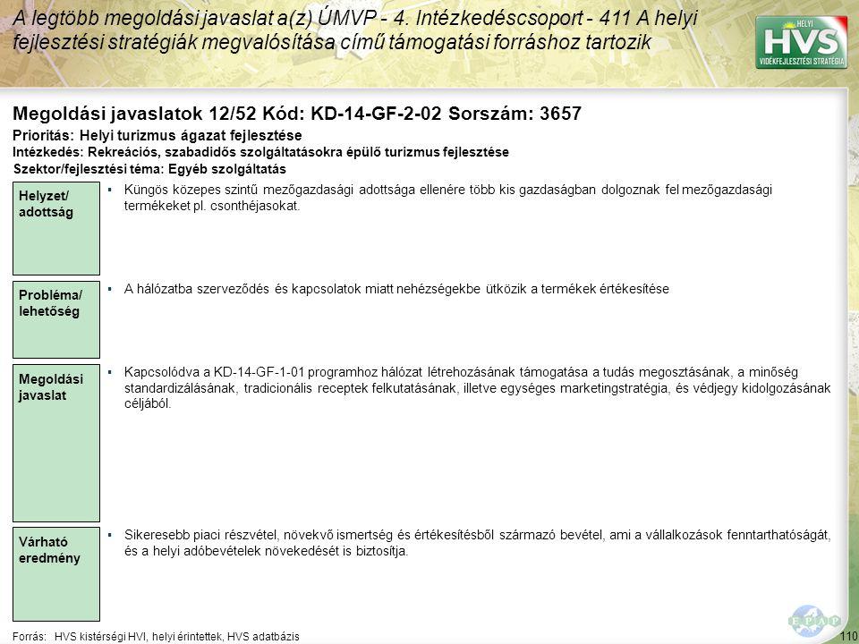 110 Forrás:HVS kistérségi HVI, helyi érintettek, HVS adatbázis Megoldási javaslatok 12/52 Kód: KD-14-GF-2-02 Sorszám: 3657 A legtöbb megoldási javaslat a(z) ÚMVP - 4.