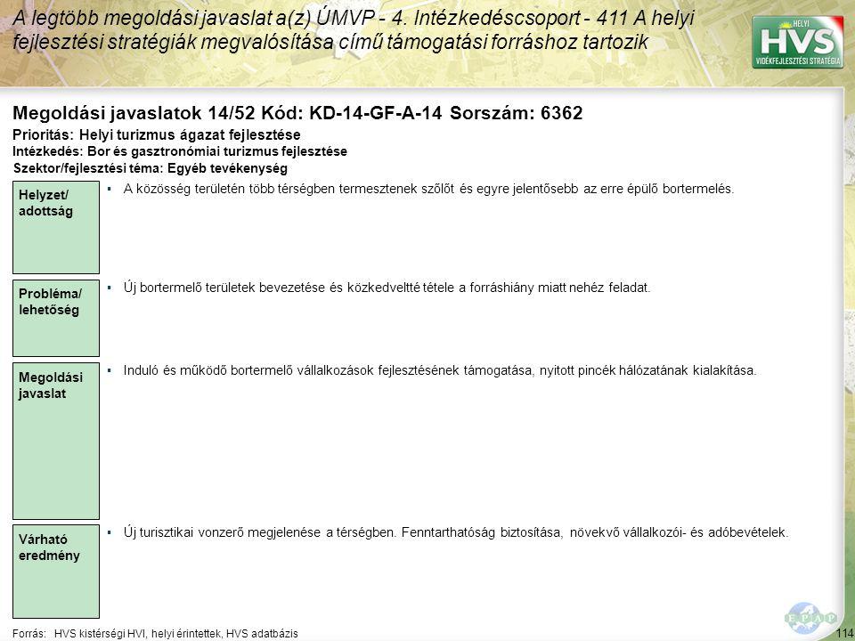 114 Forrás:HVS kistérségi HVI, helyi érintettek, HVS adatbázis Megoldási javaslatok 14/52 Kód: KD-14-GF-A-14 Sorszám: 6362 A legtöbb megoldási javaslat a(z) ÚMVP - 4.