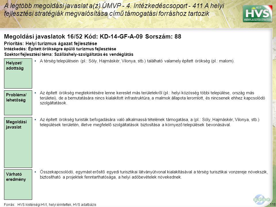 118 Forrás:HVS kistérségi HVI, helyi érintettek, HVS adatbázis Megoldási javaslatok 16/52 Kód: KD-14-GF-A-09 Sorszám: 88 A legtöbb megoldási javaslat a(z) ÚMVP - 4.