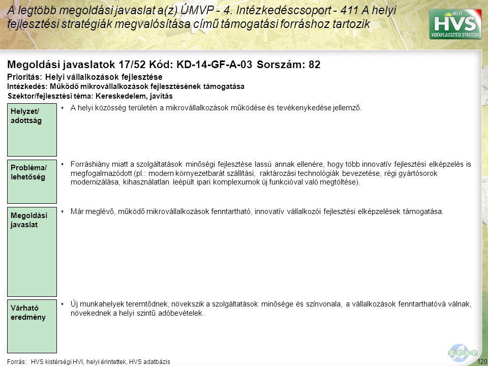 120 Forrás:HVS kistérségi HVI, helyi érintettek, HVS adatbázis Megoldási javaslatok 17/52 Kód: KD-14-GF-A-03 Sorszám: 82 A legtöbb megoldási javaslat a(z) ÚMVP - 4.