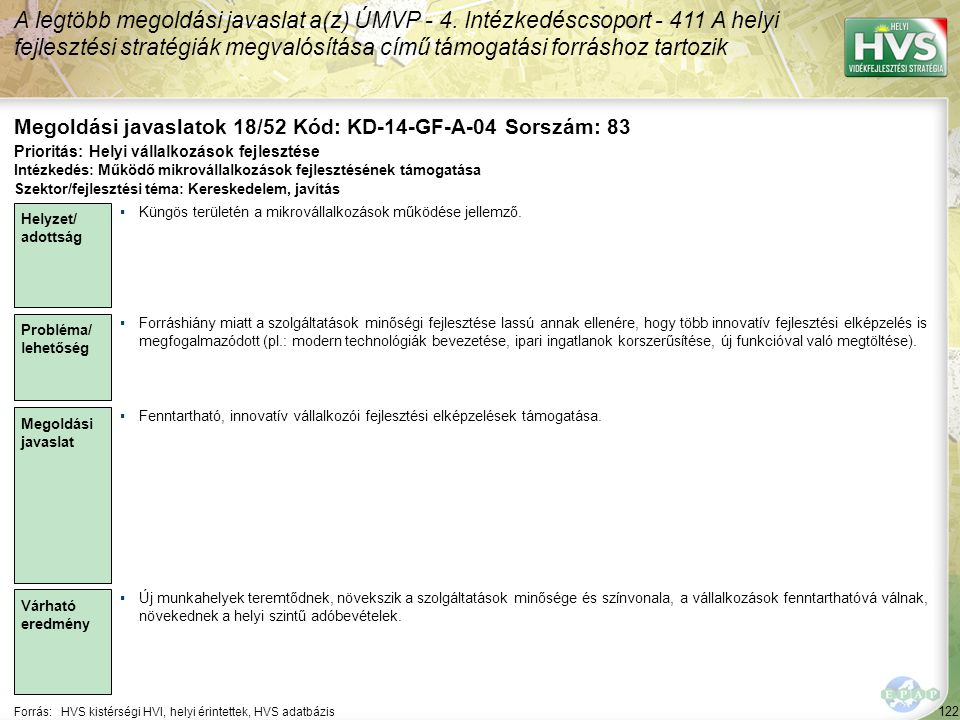122 Forrás:HVS kistérségi HVI, helyi érintettek, HVS adatbázis Megoldási javaslatok 18/52 Kód: KD-14-GF-A-04 Sorszám: 83 A legtöbb megoldási javaslat a(z) ÚMVP - 4.