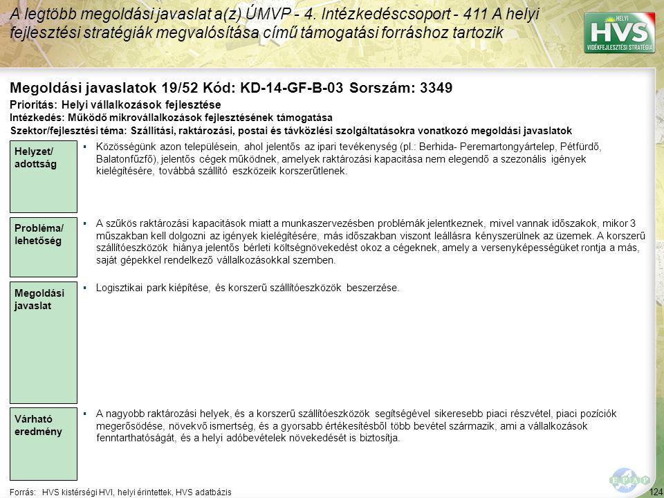 124 Forrás:HVS kistérségi HVI, helyi érintettek, HVS adatbázis Megoldási javaslatok 19/52 Kód: KD-14-GF-B-03 Sorszám: 3349 A legtöbb megoldási javaslat a(z) ÚMVP - 4.