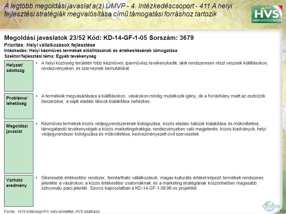 132 Forrás:HVS kistérségi HVI, helyi érintettek, HVS adatbázis Megoldási javaslatok 23/52 Kód: KD-14-GF-1-05 Sorszám: 3679 A legtöbb megoldási javaslat a(z) ÚMVP - 4.