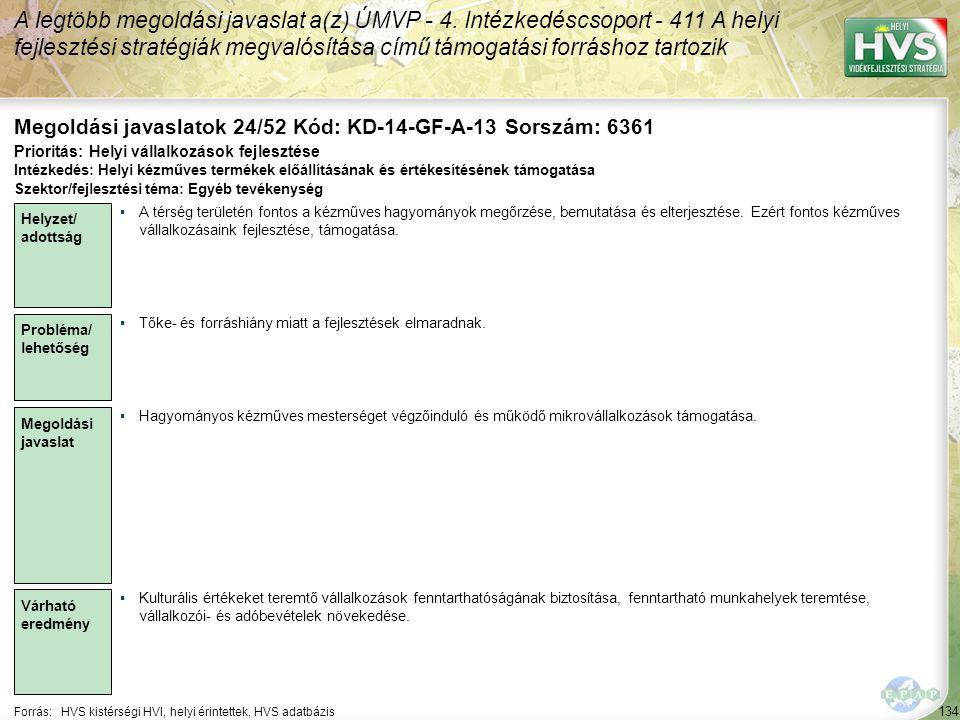 134 Forrás:HVS kistérségi HVI, helyi érintettek, HVS adatbázis Megoldási javaslatok 24/52 Kód: KD-14-GF-A-13 Sorszám: 6361 A legtöbb megoldási javaslat a(z) ÚMVP - 4.