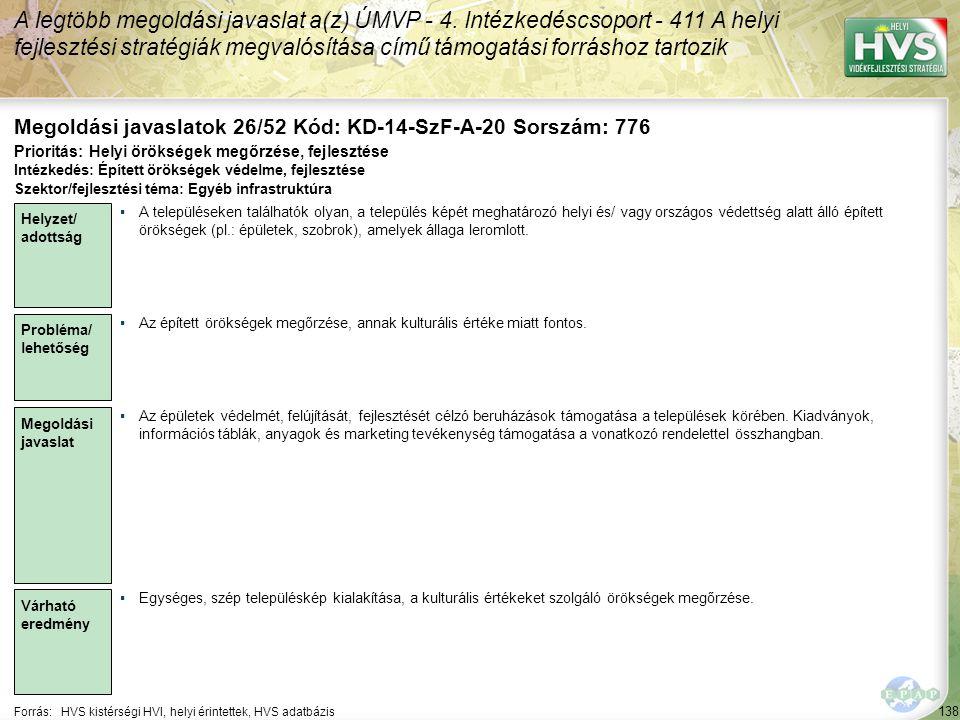 138 Forrás:HVS kistérségi HVI, helyi érintettek, HVS adatbázis Megoldási javaslatok 26/52 Kód: KD-14-SzF-A-20 Sorszám: 776 A legtöbb megoldási javaslat a(z) ÚMVP - 4.