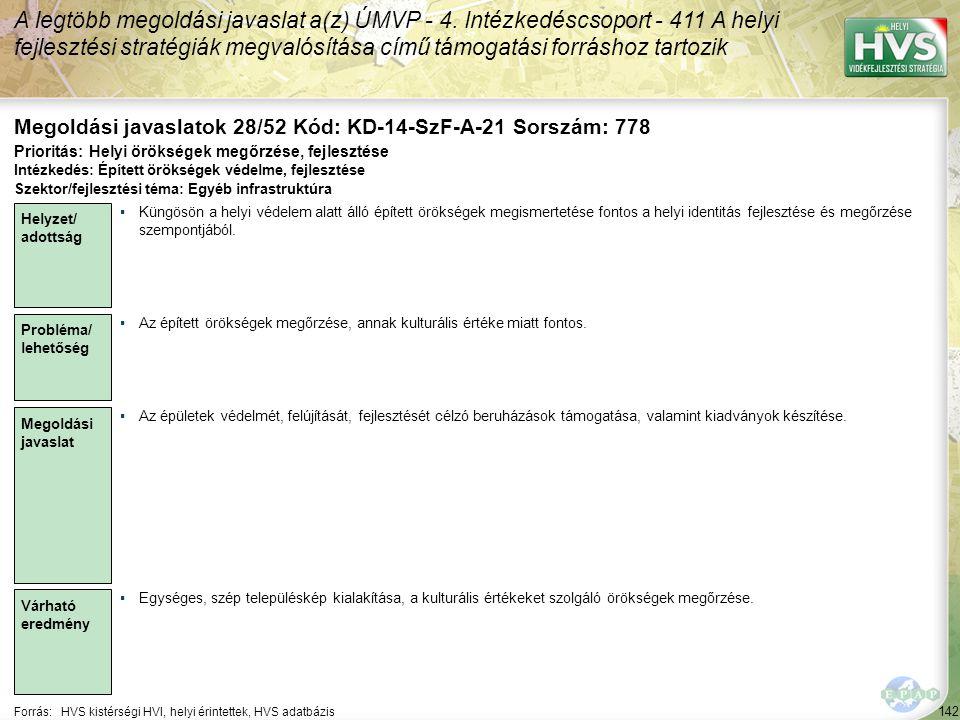 142 Forrás:HVS kistérségi HVI, helyi érintettek, HVS adatbázis Megoldási javaslatok 28/52 Kód: KD-14-SzF-A-21 Sorszám: 778 A legtöbb megoldási javaslat a(z) ÚMVP - 4.