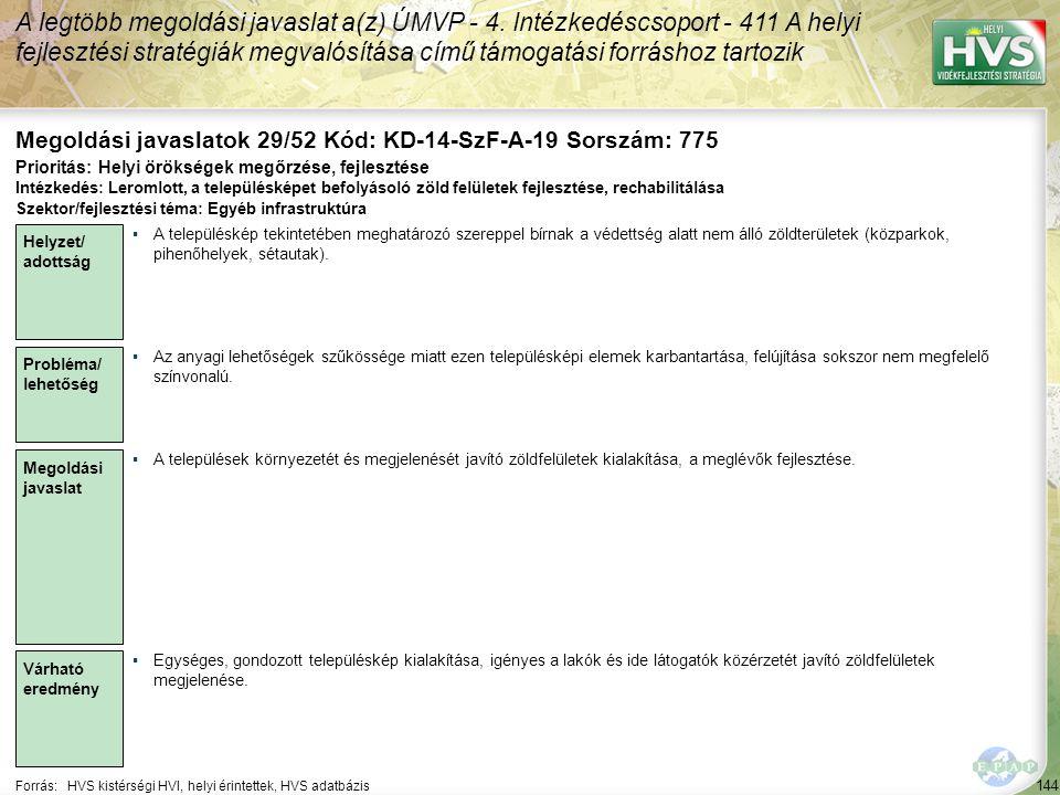 144 Forrás:HVS kistérségi HVI, helyi érintettek, HVS adatbázis Megoldási javaslatok 29/52 Kód: KD-14-SzF-A-19 Sorszám: 775 A legtöbb megoldási javaslat a(z) ÚMVP - 4.