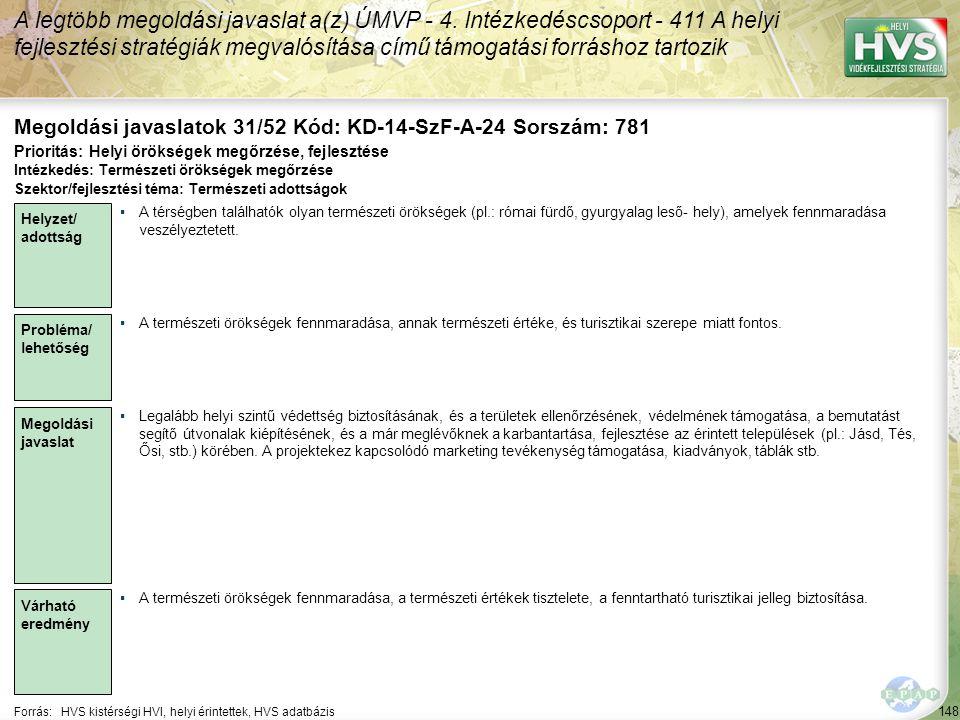 148 Forrás:HVS kistérségi HVI, helyi érintettek, HVS adatbázis Megoldási javaslatok 31/52 Kód: KD-14-SzF-A-24 Sorszám: 781 A legtöbb megoldási javaslat a(z) ÚMVP - 4.
