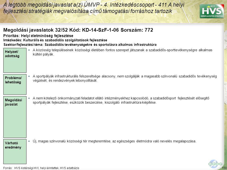 150 Forrás:HVS kistérségi HVI, helyi érintettek, HVS adatbázis Megoldási javaslatok 32/52 Kód: KD-14-SzF-1-06 Sorszám: 772 A legtöbb megoldási javaslat a(z) ÚMVP - 4.