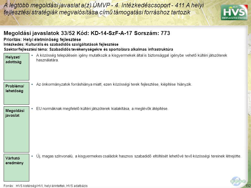 152 Forrás:HVS kistérségi HVI, helyi érintettek, HVS adatbázis Megoldási javaslatok 33/52 Kód: KD-14-SzF-A-17 Sorszám: 773 A legtöbb megoldási javaslat a(z) ÚMVP - 4.