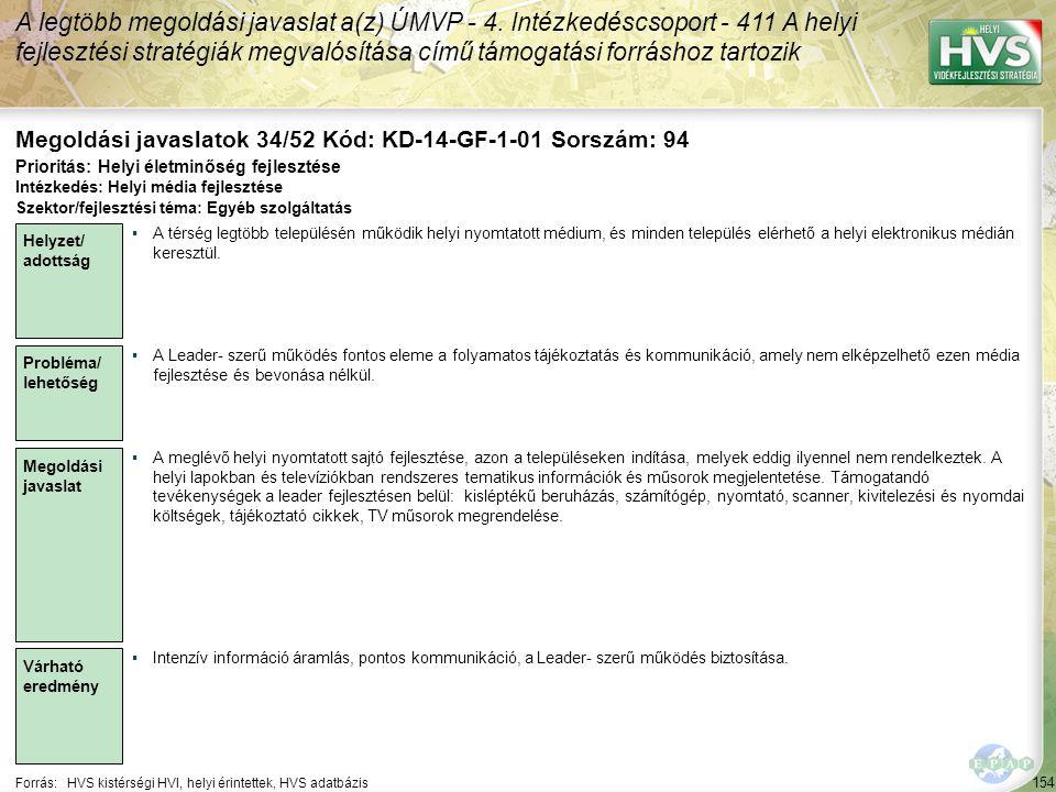 154 Forrás:HVS kistérségi HVI, helyi érintettek, HVS adatbázis Megoldási javaslatok 34/52 Kód: KD-14-GF-1-01 Sorszám: 94 A legtöbb megoldási javaslat a(z) ÚMVP - 4.