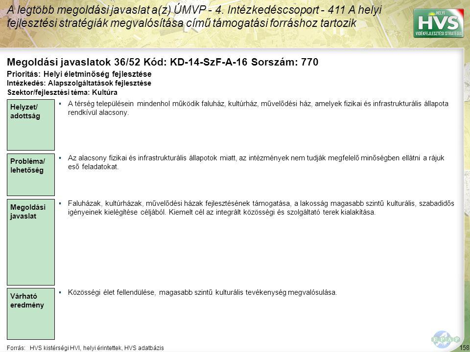 158 Forrás:HVS kistérségi HVI, helyi érintettek, HVS adatbázis Megoldási javaslatok 36/52 Kód: KD-14-SzF-A-16 Sorszám: 770 A legtöbb megoldási javaslat a(z) ÚMVP - 4.