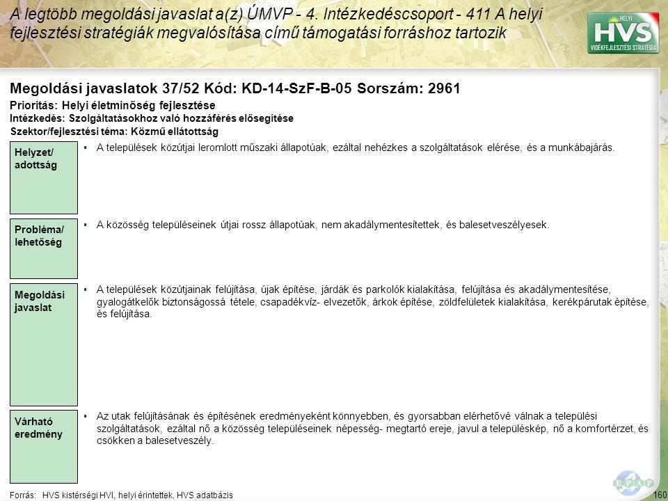 160 Forrás:HVS kistérségi HVI, helyi érintettek, HVS adatbázis Megoldási javaslatok 37/52 Kód: KD-14-SzF-B-05 Sorszám: 2961 A legtöbb megoldási javaslat a(z) ÚMVP - 4.