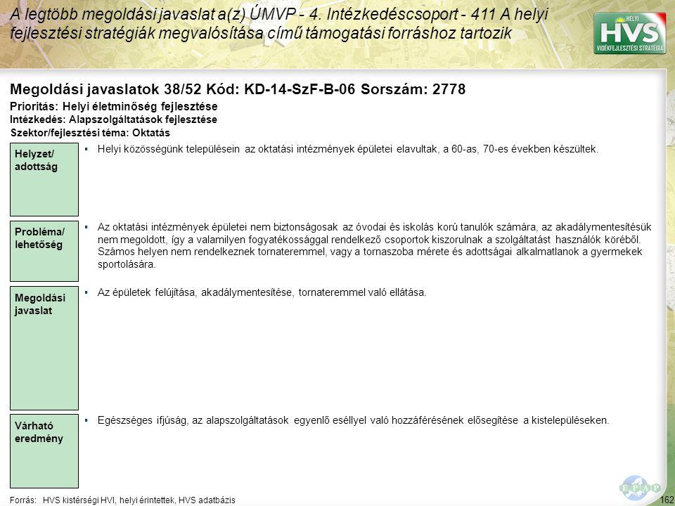 162 Forrás:HVS kistérségi HVI, helyi érintettek, HVS adatbázis Megoldási javaslatok 38/52 Kód: KD-14-SzF-B-06 Sorszám: 2778 A legtöbb megoldási javaslat a(z) ÚMVP - 4.