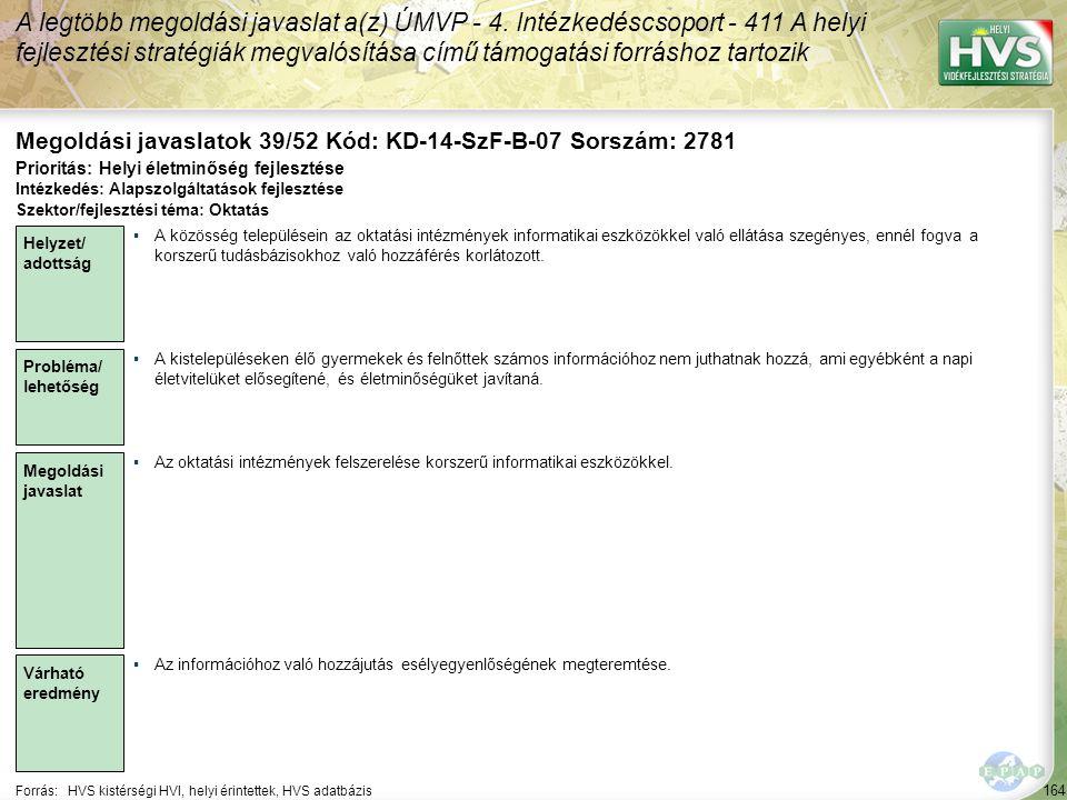 164 Forrás:HVS kistérségi HVI, helyi érintettek, HVS adatbázis Megoldási javaslatok 39/52 Kód: KD-14-SzF-B-07 Sorszám: 2781 A legtöbb megoldási javaslat a(z) ÚMVP - 4.