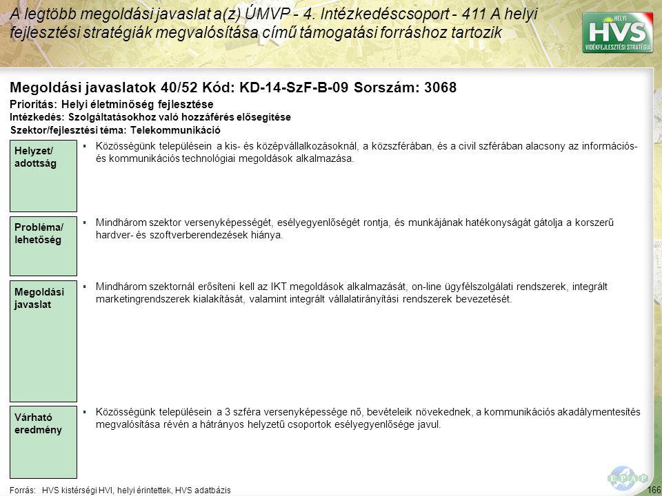 166 Forrás:HVS kistérségi HVI, helyi érintettek, HVS adatbázis Megoldási javaslatok 40/52 Kód: KD-14-SzF-B-09 Sorszám: 3068 A legtöbb megoldási javaslat a(z) ÚMVP - 4.