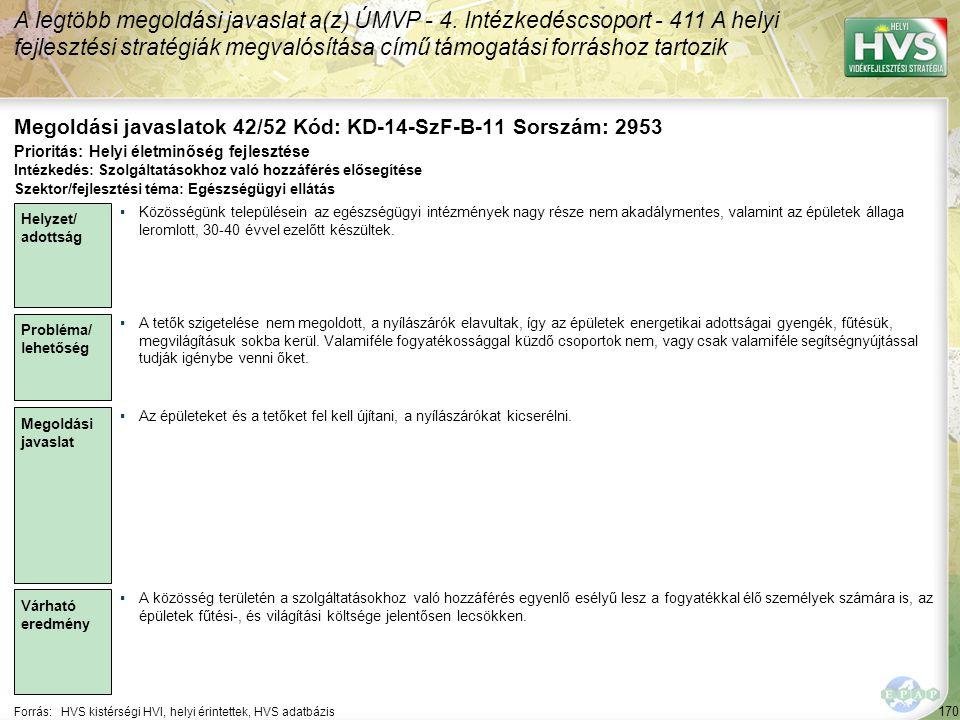 170 Forrás:HVS kistérségi HVI, helyi érintettek, HVS adatbázis Megoldási javaslatok 42/52 Kód: KD-14-SzF-B-11 Sorszám: 2953 A legtöbb megoldási javaslat a(z) ÚMVP - 4.