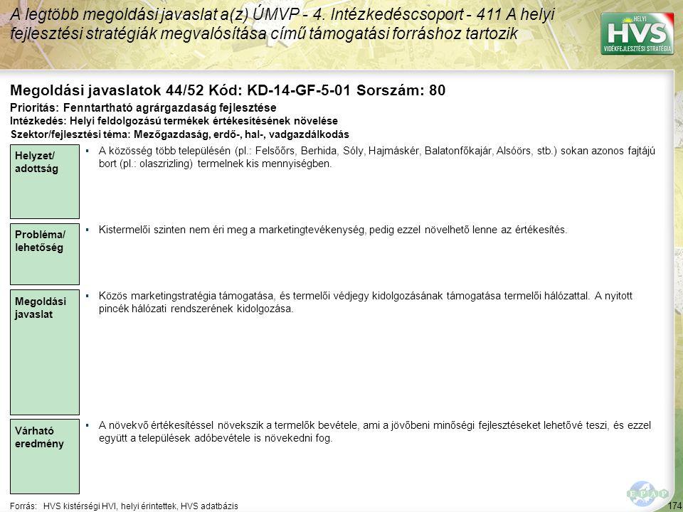 174 Forrás:HVS kistérségi HVI, helyi érintettek, HVS adatbázis Megoldási javaslatok 44/52 Kód: KD-14-GF-5-01 Sorszám: 80 A legtöbb megoldási javaslat a(z) ÚMVP - 4.