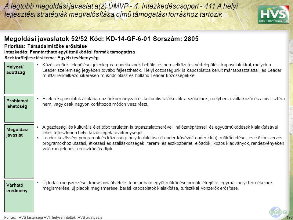 190 Forrás:HVS kistérségi HVI, helyi érintettek, HVS adatbázis Megoldási javaslatok 52/52 Kód: KD-14-GF-6-01 Sorszám: 2805 A legtöbb megoldási javaslat a(z) ÚMVP - 4.