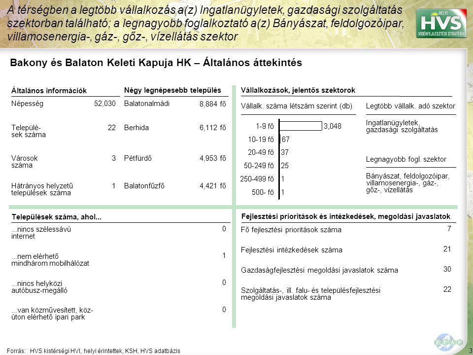 4 Forrás: HVS kistérségi HVI, helyi érintettek, KSH, HVS adatbázis A legtöbb forrás – 1,242,270 EUR – a A turisztikai tevékenységek ösztönzése jogcímhez lett rendelve Bakony és Balaton Keleti Kapuja HK – HPME allokáció összefoglaló Jogcím neve ▪Mikrovállalkozások létrehozásának és fejlesztésének támogatása ▪A turisztikai tevékenységek ösztönzése ▪Falumegújítás és -fejlesztés ▪A kulturális örökség megőrzése ▪Leader közösségi fejlesztés ▪Leader vállalkozás fejlesztés ▪Leader képzés ▪Leader rendezvény ▪Leader térségen belüli szakmai együttműködések ▪Leader térségek közötti és nemzetközi együttműködések ▪Leader komplex projekt HPME-k száma (db) ▪4▪4 ▪7▪7 ▪6▪6 ▪4▪4 ▪6▪6 ▪3▪3 ▪3▪3 ▪2▪2 ▪1▪1 Allokált forrás (EUR) ▪557,800 ▪1,242,270 ▪483,326 ▪227,480 ▪577,825 ▪139,623 ▪386,324 ▪190,000 ▪145,000
