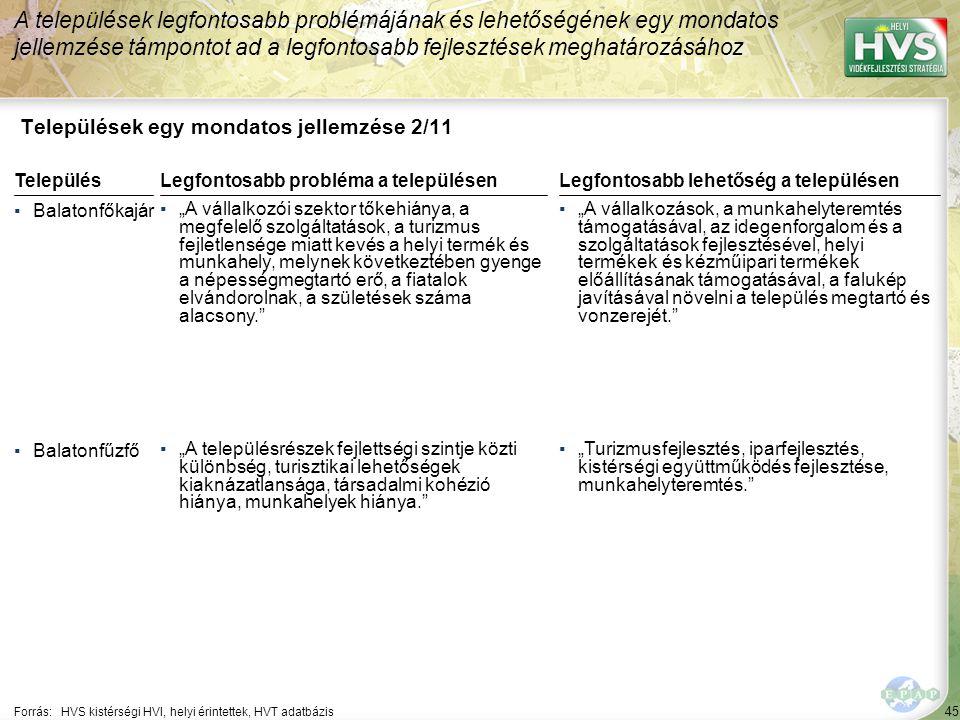 """45 Települések egy mondatos jellemzése 2/11 A települések legfontosabb problémájának és lehetőségének egy mondatos jellemzése támpontot ad a legfontosabb fejlesztések meghatározásához Forrás:HVS kistérségi HVI, helyi érintettek, HVT adatbázis TelepülésLegfontosabb probléma a településen ▪Balatonfőkajár ▪""""A vállalkozói szektor tőkehiánya, a megfelelő szolgáltatások, a turizmus fejletlensége miatt kevés a helyi termék és munkahely, melynek következtében gyenge a népességmegtartó erő, a fiatalok elvándorolnak, a születések száma alacsony. ▪Balatonfűzfő ▪""""A településrészek fejlettségi szintje közti különbség, turisztikai lehetőségek kiaknázatlansága, társadalmi kohézió hiánya, munkahelyek hiánya. Legfontosabb lehetőség a településen ▪""""A vállalkozások, a munkahelyteremtés támogatásával, az idegenforgalom és a szolgáltatások fejlesztésével, helyi termékek és kézműipari termékek előállításának támogatásával, a falukép javításával növelni a település megtartó és vonzerejét. ▪""""Turizmusfejlesztés, iparfejlesztés, kistérségi együttműködés fejlesztése, munkahelyteremtés."""