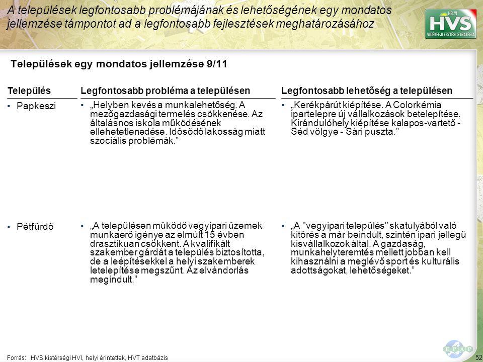 """52 Települések egy mondatos jellemzése 9/11 A települések legfontosabb problémájának és lehetőségének egy mondatos jellemzése támpontot ad a legfontosabb fejlesztések meghatározásához Forrás:HVS kistérségi HVI, helyi érintettek, HVT adatbázis TelepülésLegfontosabb probléma a településen ▪Papkeszi ▪""""Helyben kevés a munkalehetőség."""