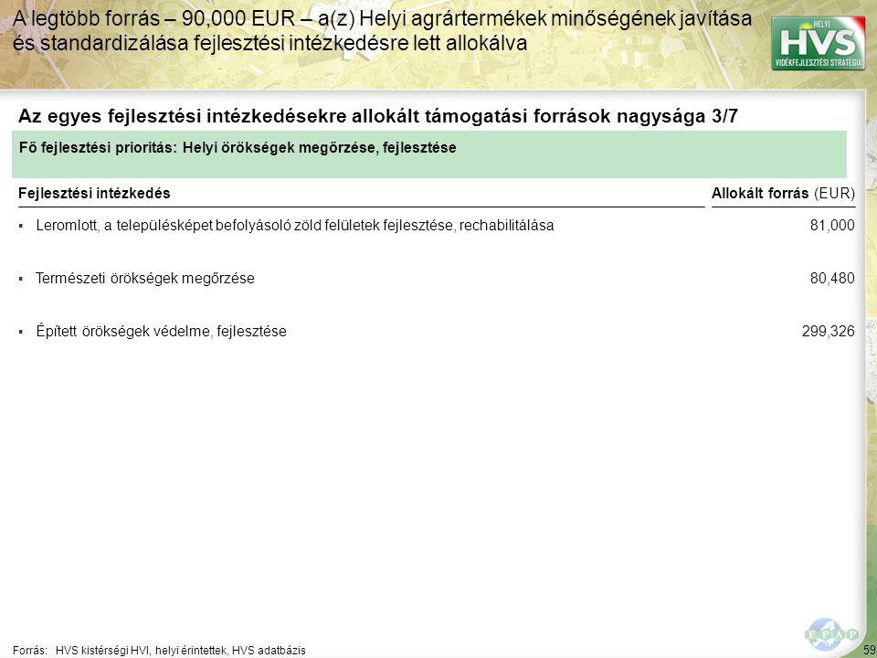59 ▪Leromlott, a településképet befolyásoló zöld felületek fejlesztése, rechabilitálása Forrás:HVS kistérségi HVI, helyi érintettek, HVS adatbázis Az egyes fejlesztési intézkedésekre allokált támogatási források nagysága 3/7 A legtöbb forrás – 90,000 EUR – a(z) Helyi agrártermékek minőségének javítása és standardizálása fejlesztési intézkedésre lett allokálva Fejlesztési intézkedés ▪Természeti örökségek megőrzése ▪Épített örökségek védelme, fejlesztése Fő fejlesztési prioritás: Helyi örökségek megőrzése, fejlesztése Allokált forrás (EUR) 81,000 80,480 299,326