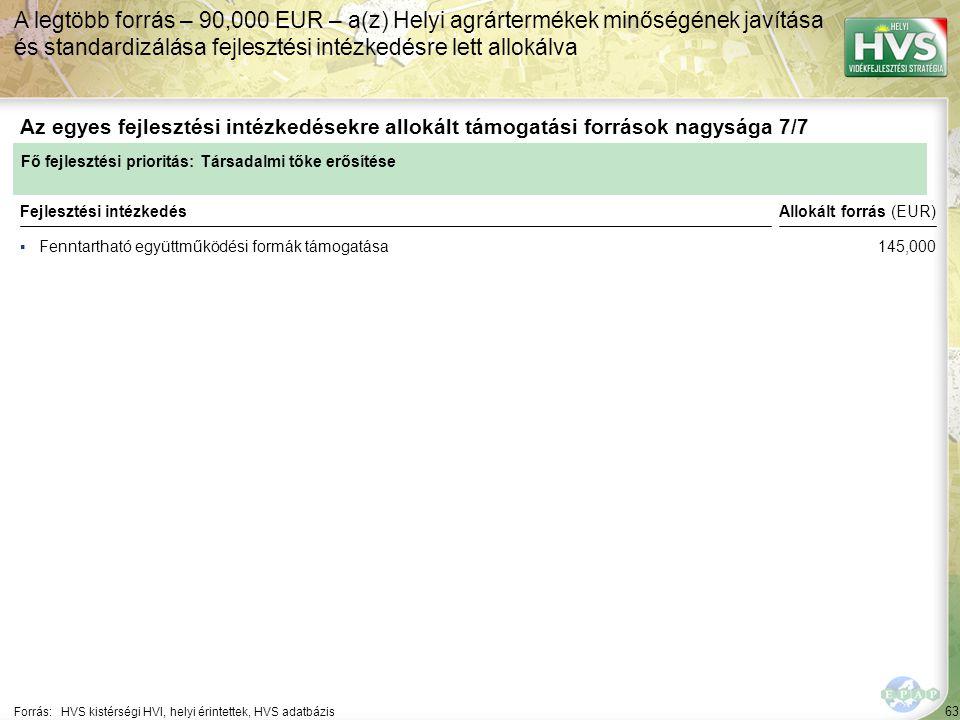 63 ▪Fenntartható együttműködési formák támogatása Forrás:HVS kistérségi HVI, helyi érintettek, HVS adatbázis Az egyes fejlesztési intézkedésekre allokált támogatási források nagysága 7/7 A legtöbb forrás – 90,000 EUR – a(z) Helyi agrártermékek minőségének javítása és standardizálása fejlesztési intézkedésre lett allokálva Fejlesztési intézkedés Fő fejlesztési prioritás: Társadalmi tőke erősítése Allokált forrás (EUR) 145,000