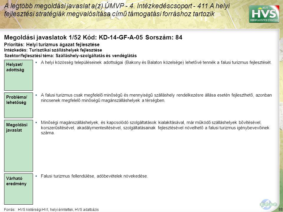 88 Forrás:HVS kistérségi HVI, helyi érintettek, HVS adatbázis Megoldási javaslatok 1/52 Kód: KD-14-GF-A-05 Sorszám: 84 A legtöbb megoldási javaslat a(z) ÚMVP - 4.