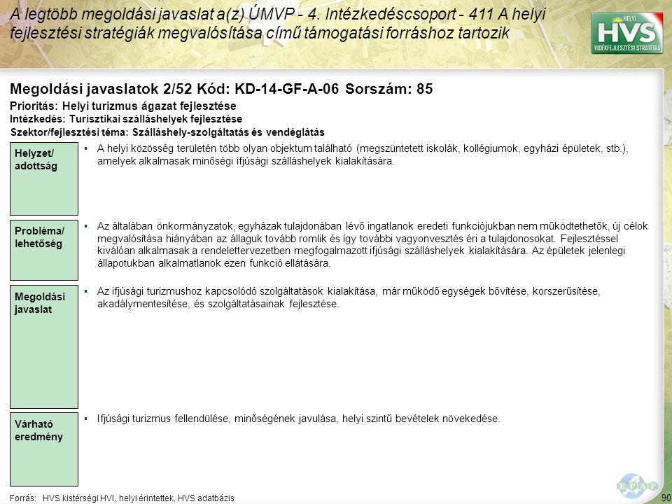 90 Forrás:HVS kistérségi HVI, helyi érintettek, HVS adatbázis Megoldási javaslatok 2/52 Kód: KD-14-GF-A-06 Sorszám: 85 A legtöbb megoldási javaslat a(z) ÚMVP - 4.