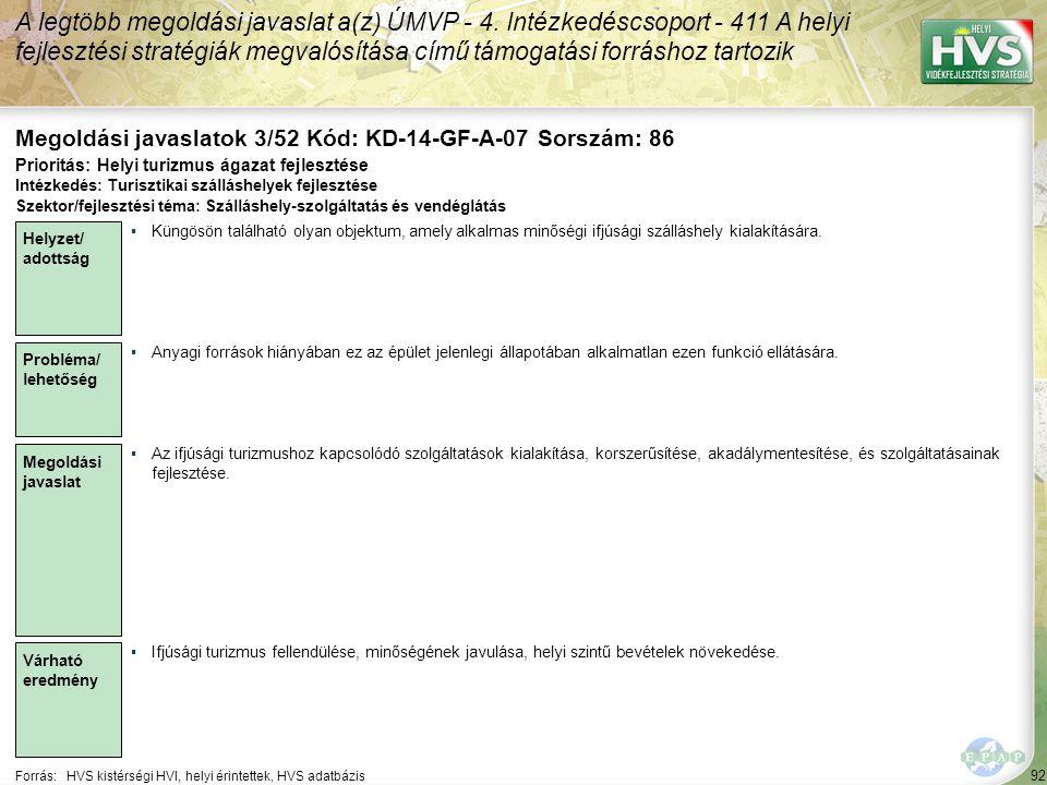 92 Forrás:HVS kistérségi HVI, helyi érintettek, HVS adatbázis Megoldási javaslatok 3/52 Kód: KD-14-GF-A-07 Sorszám: 86 A legtöbb megoldási javaslat a(z) ÚMVP - 4.