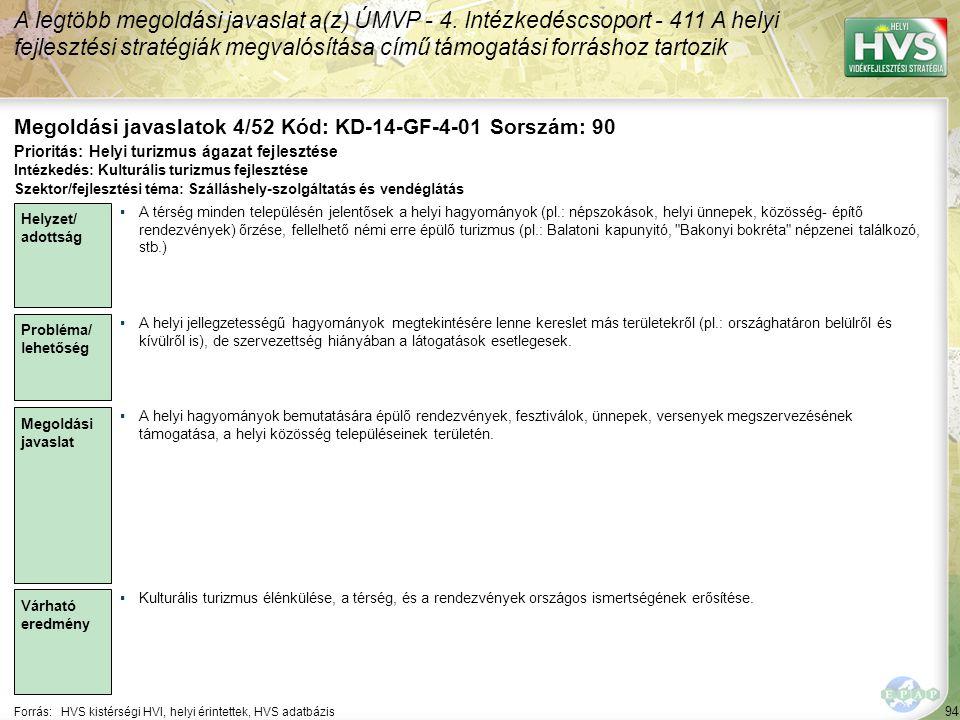 94 Forrás:HVS kistérségi HVI, helyi érintettek, HVS adatbázis Megoldási javaslatok 4/52 Kód: KD-14-GF-4-01 Sorszám: 90 A legtöbb megoldási javaslat a(z) ÚMVP - 4.