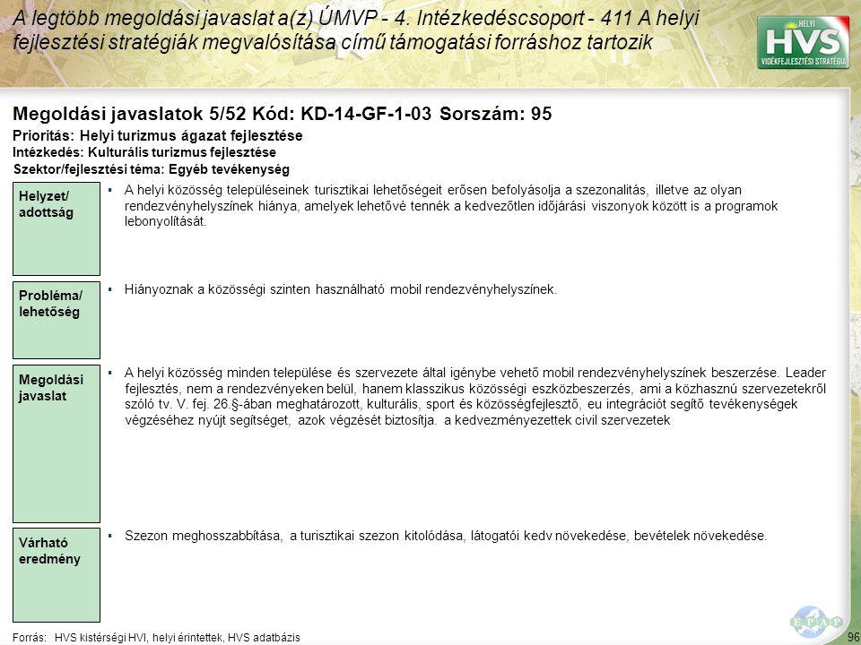 96 Forrás:HVS kistérségi HVI, helyi érintettek, HVS adatbázis Megoldási javaslatok 5/52 Kód: KD-14-GF-1-03 Sorszám: 95 A legtöbb megoldási javaslat a(z) ÚMVP - 4.