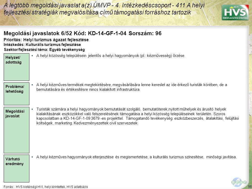 98 Forrás:HVS kistérségi HVI, helyi érintettek, HVS adatbázis Megoldási javaslatok 6/52 Kód: KD-14-GF-1-04 Sorszám: 96 A legtöbb megoldási javaslat a(z) ÚMVP - 4.
