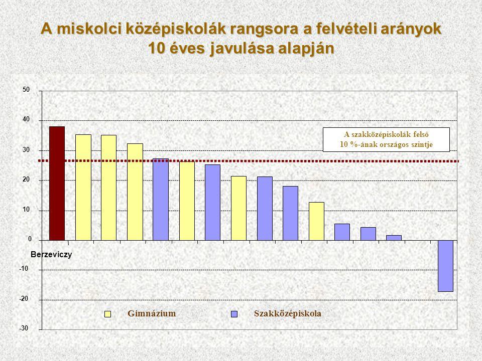 A miskolci középiskolák rangsora a felvételi arányok 10 éves javulása alapján -30 -20 -10 0 10 20 30 40 50 Berzeviczy GimnáziumSzakközépiskola A szakk