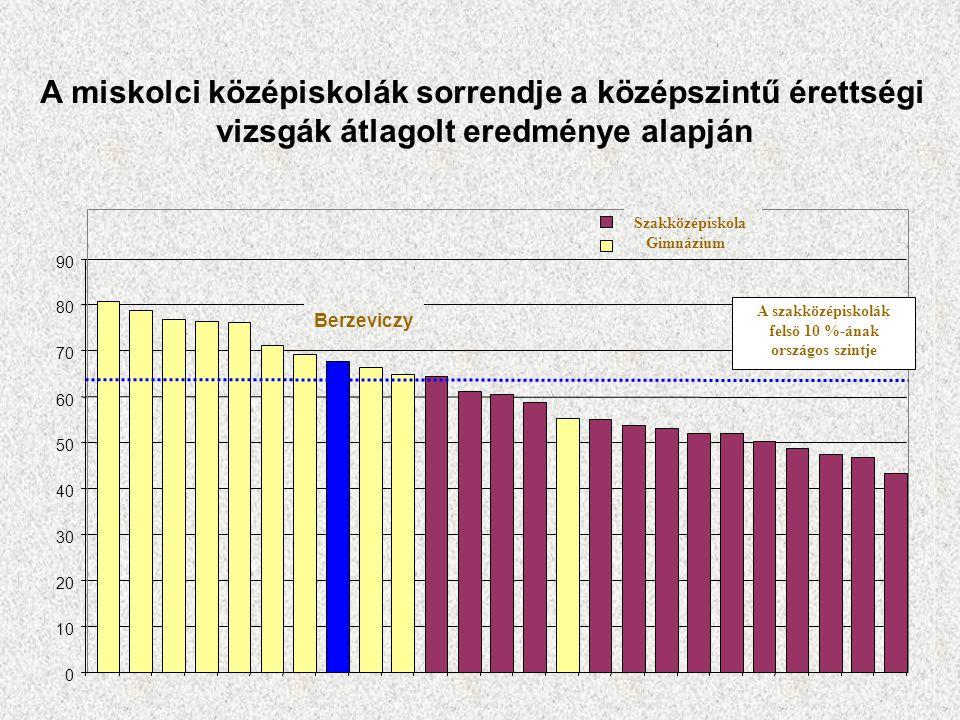 A miskolci középiskolák sorrendje a középszintű érettségi vizsgák átlagolt eredménye alapján 0 10 20 30 40 50 60 70 80 90 A szakközépiskolák felső 10
