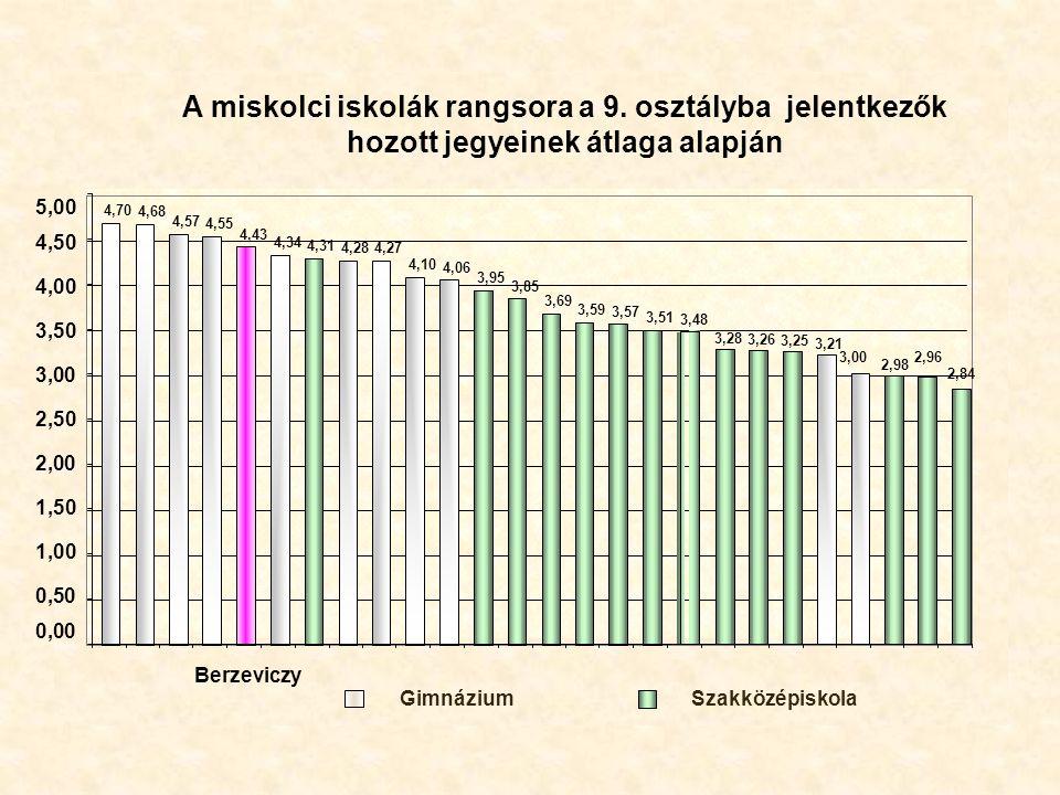 A miskolci iskolák rangsora a 9. osztályba jelentkezők hozott jegyeinek átlaga alapján 4,70 4,68 4,57 4,55 4,43 4,34 4,31 4,284,27 4,10 4,06 3,95 3,85