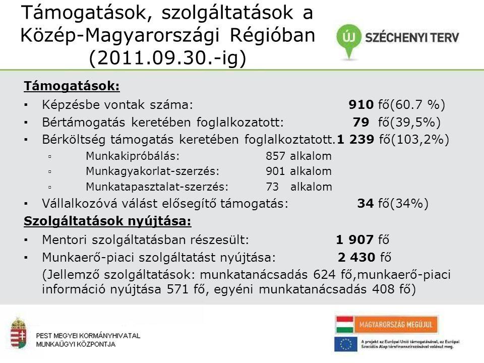 Támogatások, szolgáltatások a Közép-Magyarországi Régióban (2011.09.30.-ig) Támogatások: ▪Képzésbe vontak száma: 910 fő(60.7 %) ▪Bértámogatás keretében foglalkozatott: 79 fő(39,5%) ▪Bérköltség támogatás keretében foglalkoztatott.1 239 fő(103,2%) ▫ Munkakipróbálás:857 alkalom ▫ Munkagyakorlat-szerzés:901 alkalom ▫ Munkatapasztalat-szerzés:73 alkalom ▪Vállalkozóvá válást elősegítő támogatás: 34 fő(34%) Szolgáltatások nyújtása: ▪Mentori szolgáltatásban részesült: 1 907 fő ▪Munkaerő-piaci szolgáltatást nyújtása: 2 430 fő (Jellemző szolgáltatások: munkatanácsadás 624 fő,munkaerő-piaci információ nyújtása 571 fő, egyéni munkatanácsadás 408 fő)