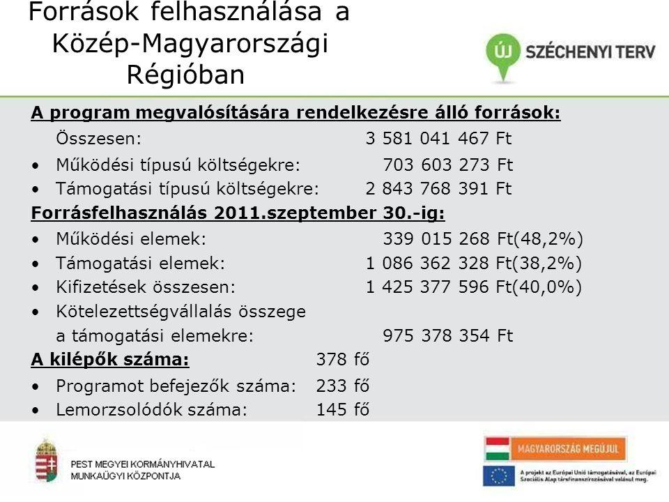 Források felhasználása a Közép-Magyarországi Régióban A program megvalósítására rendelkezésre álló források: Összesen:3 581 041 467 Ft Működési típusú költségekre: 703 603 273 Ft Támogatási típusú költségekre:2 843 768 391 Ft Forrásfelhasználás 2011.szeptember 30.-ig: Működési elemek: 339 015 268 Ft(48,2%) Támogatási elemek:1 086 362 328 Ft(38,2%) Kifizetések összesen:1 425 377 596 Ft(40,0%) Kötelezettségvállalás összege a támogatási elemekre: 975 378 354 Ft A kilépők száma: 378 fő Programot befejezők száma: 233 fő Lemorzsolódók száma: 145 fő