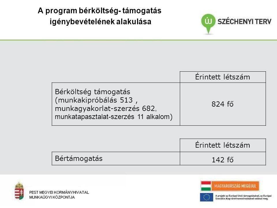 A program bérköltség- támogatás igénybevételének alakulása Érintett létszám Bérköltség támogatás (munkakipróbálás 513, munkagyakorlat-szerzés 682, munkatapasztalat-szerzés 11 alkalom ) 824 fő Érintett létszám Bértámogatás 142 fő