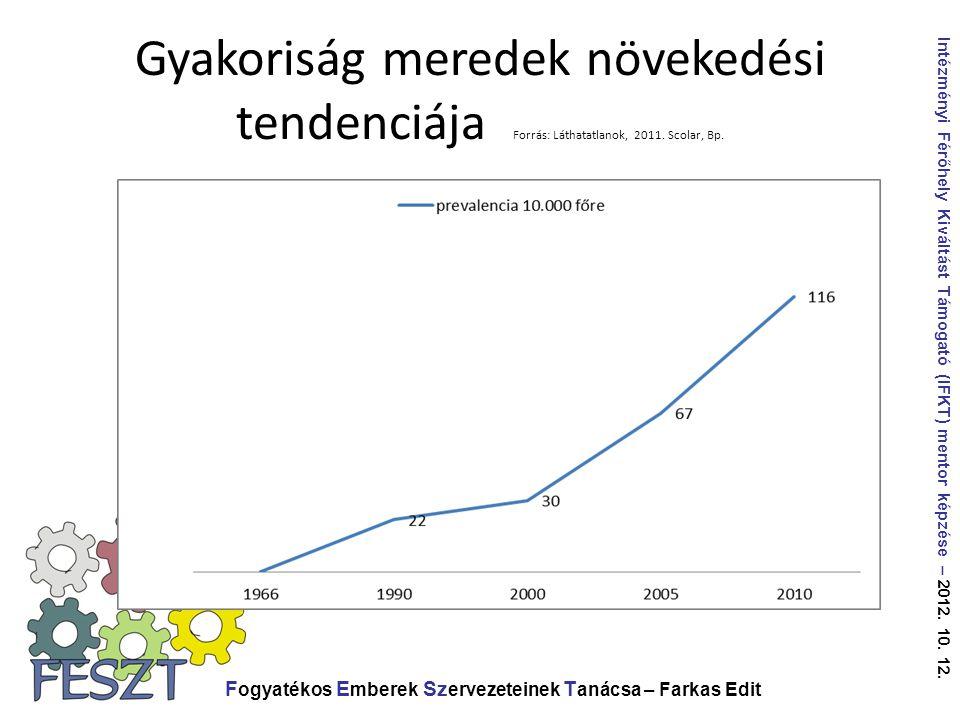 Gyakoriság meredek növekedési tendenciája Forrás: Láthatatlanok, 2011. Scolar, Bp. F ogyatékos E mberek Sz ervezeteinek T anácsa – Farkas Edit Intézmé