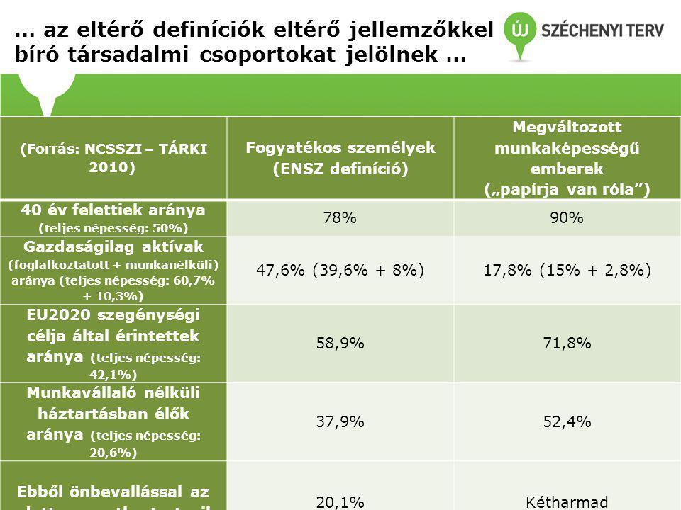 """(Forrás: NCSSZI – TÁRKI 2010) Fogyatékos személyek (ENSZ definíció) Megváltozott munkaképességű emberek (""""papírja van róla ) 40 év felettiek aránya (teljes népesség: 50%) 78%90% Gazdaságilag aktívak (foglalkoztatott + munkanélküli) aránya (teljes népesség: 60,7% + 10,3%) 47,6% (39,6% + 8%)17,8% (15% + 2,8%) EU2020 szegénységi célja által érintettek aránya (teljes népesség: 42,1%) 58,9%71,8% Munkavállaló nélküli háztartásban élők aránya (teljes népesség: 20,6%) 37,9%52,4% Ebből önbevallással az adott csoportba tartozik 20,1%Kétharmad … az eltérő definíciók eltérő jellemzőkkel bíró társadalmi csoportokat jelölnek …"""